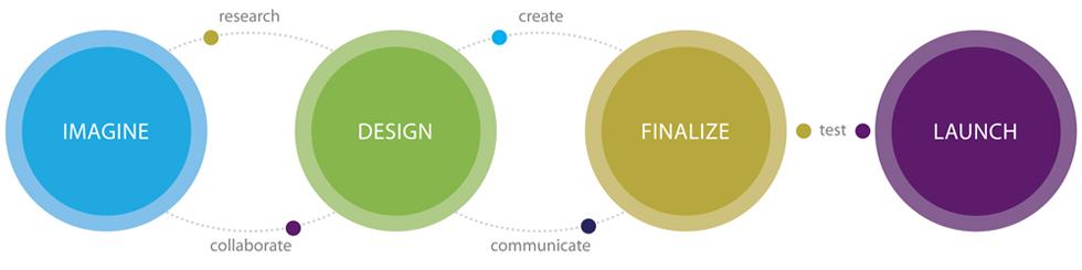 Graphic Essentials Design Process